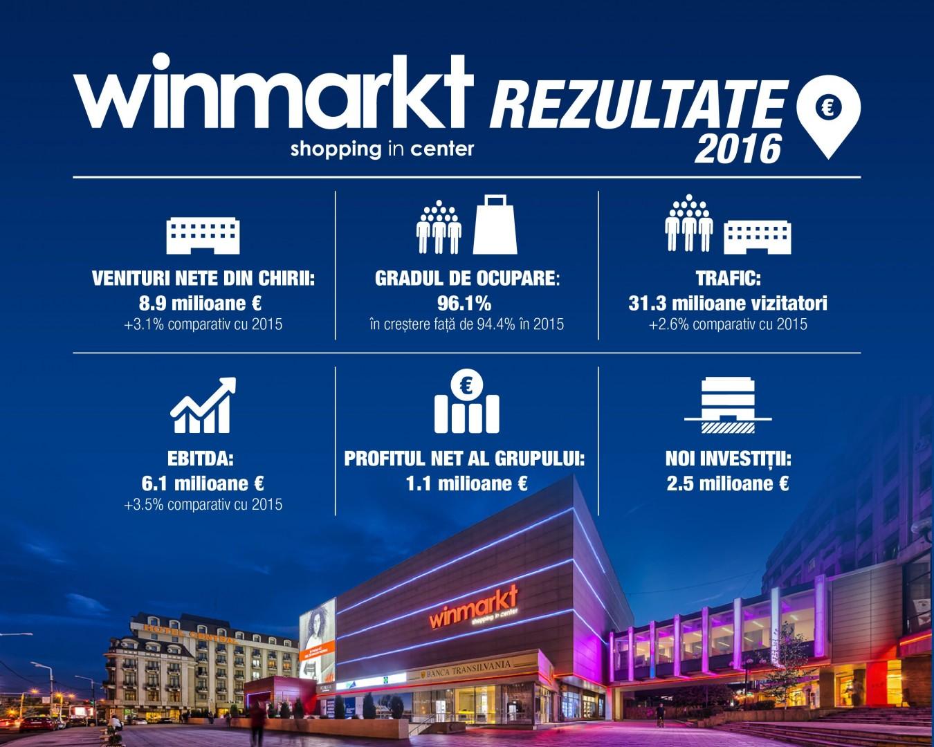 InfoGrafic Winmarkt